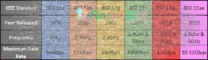 recomandare protocoale routere wireless